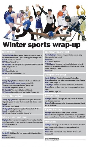 Winter sports wrap-up